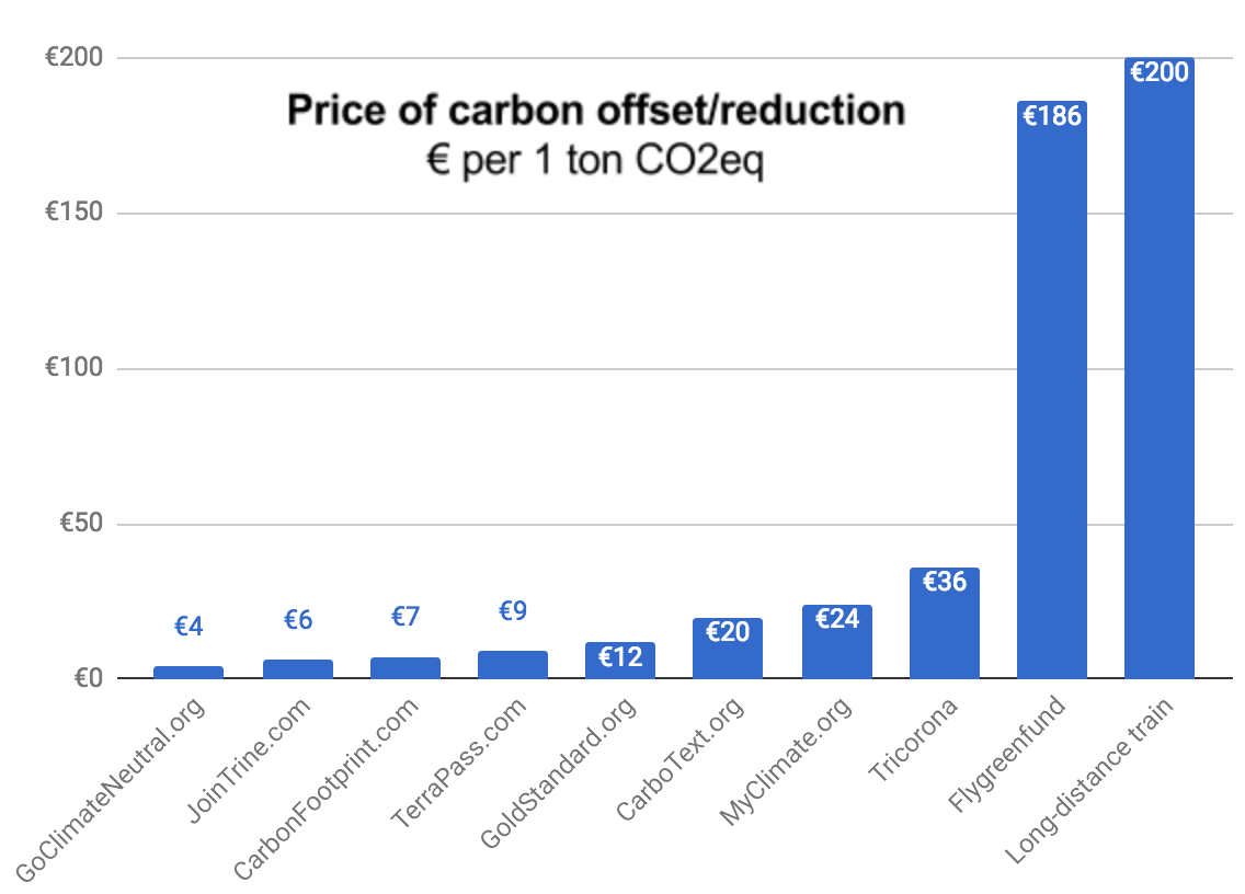 Price of carbon offsetting